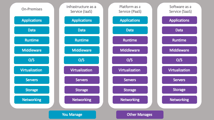 Cloud Models - Infrastructure, Platform and Software as a Service